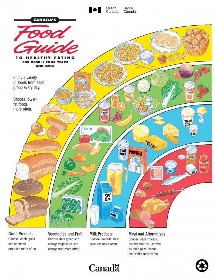 CanadaFoodGuide_Page_1